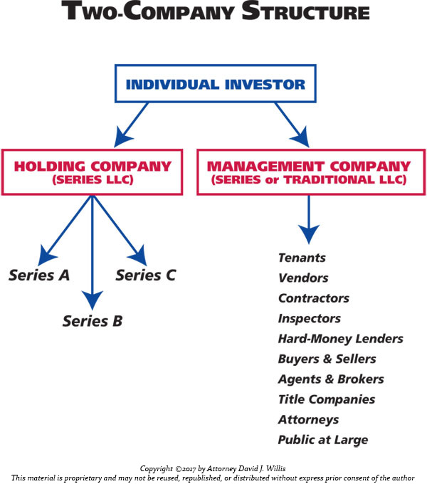 Asset Protection Structure - Two Company Structure