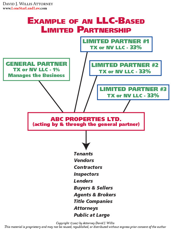 Asset Protection - LLC based Limited Partnership