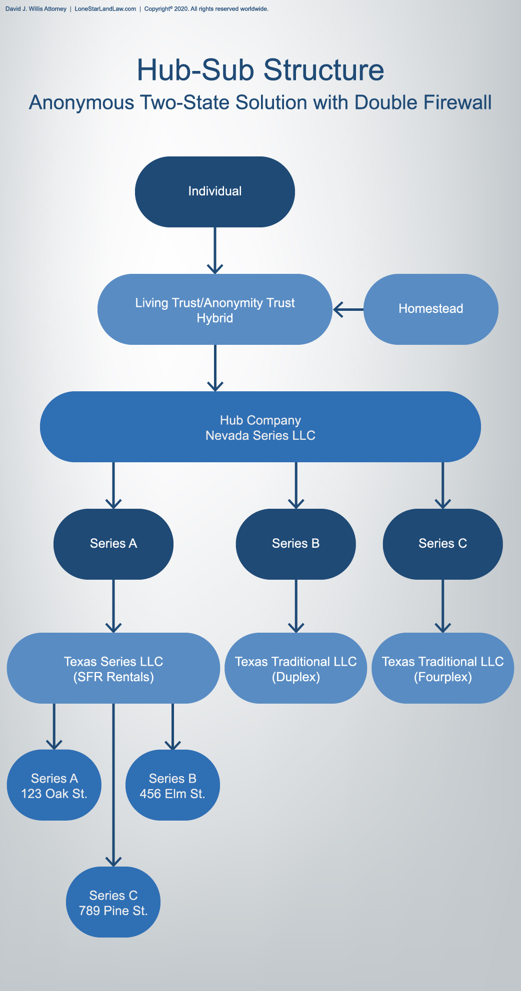 Asset Protection Graphic - Hub-Sub Structure