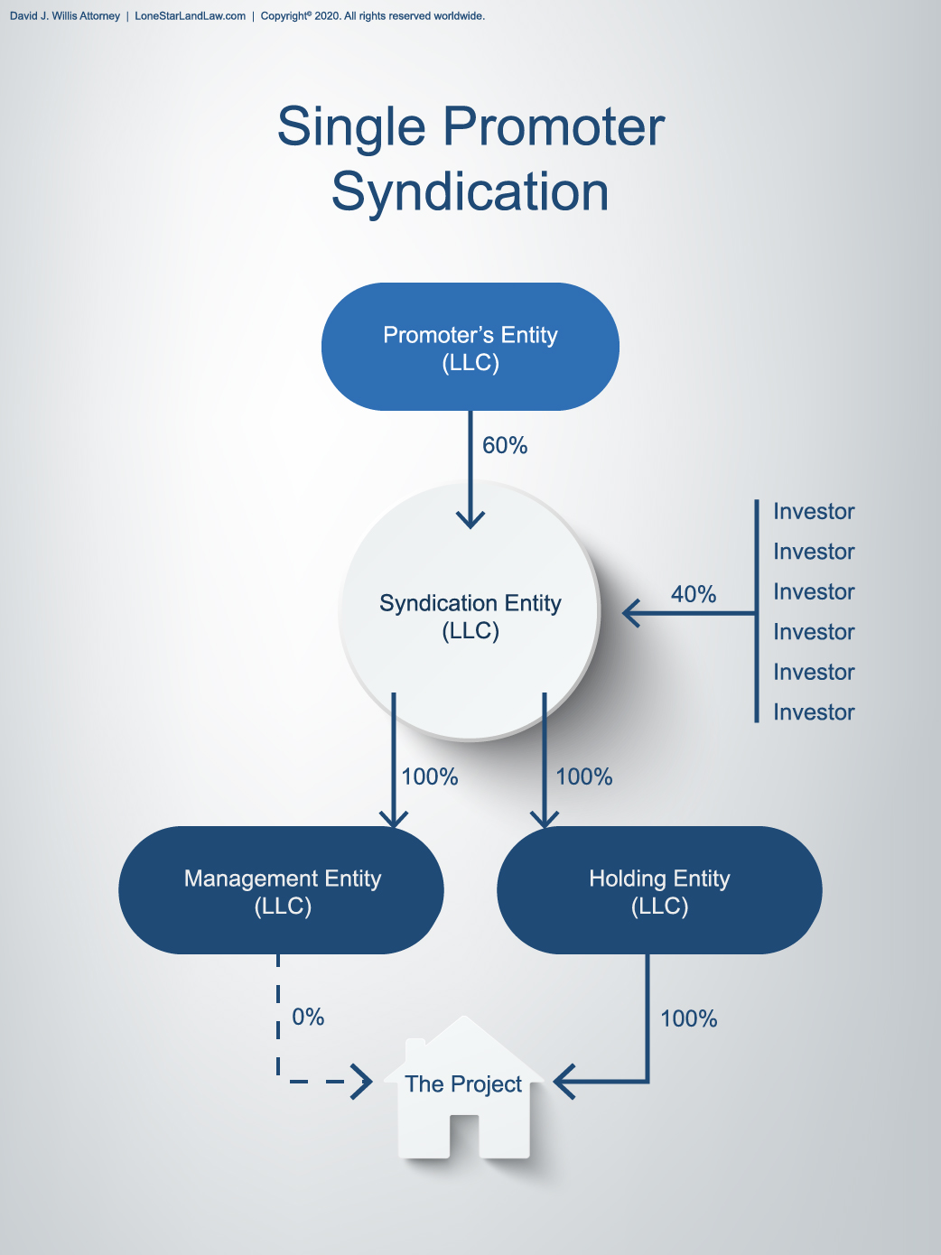 Single Promoter Syndication - Asset Protection