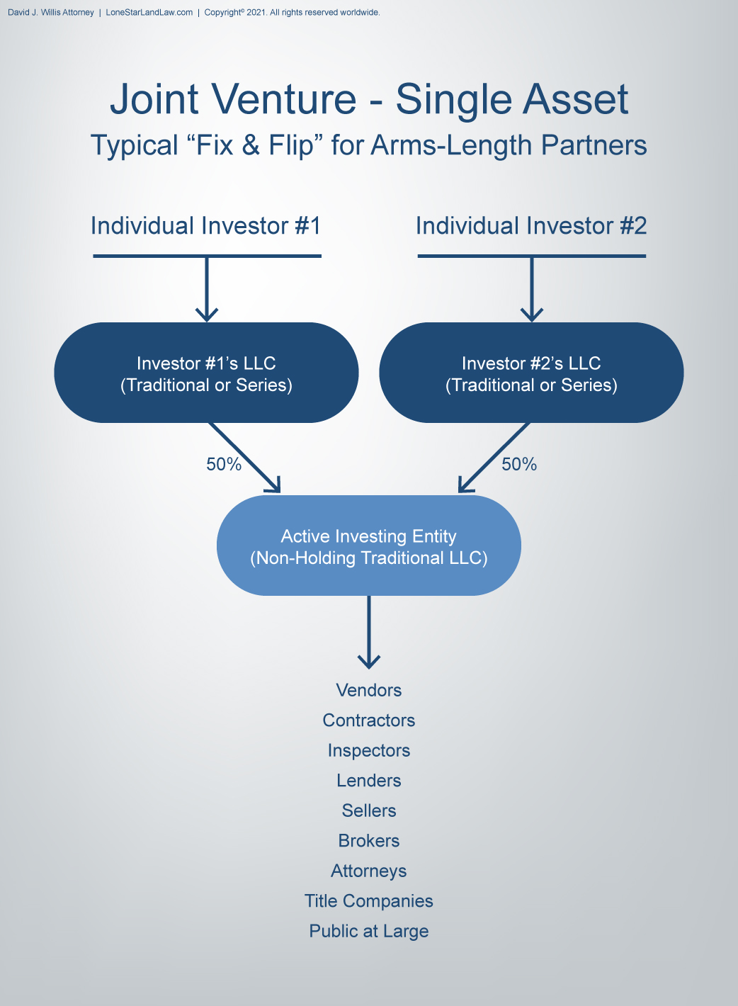 Asset Protection Graphic - Joint Venture with Single Asset