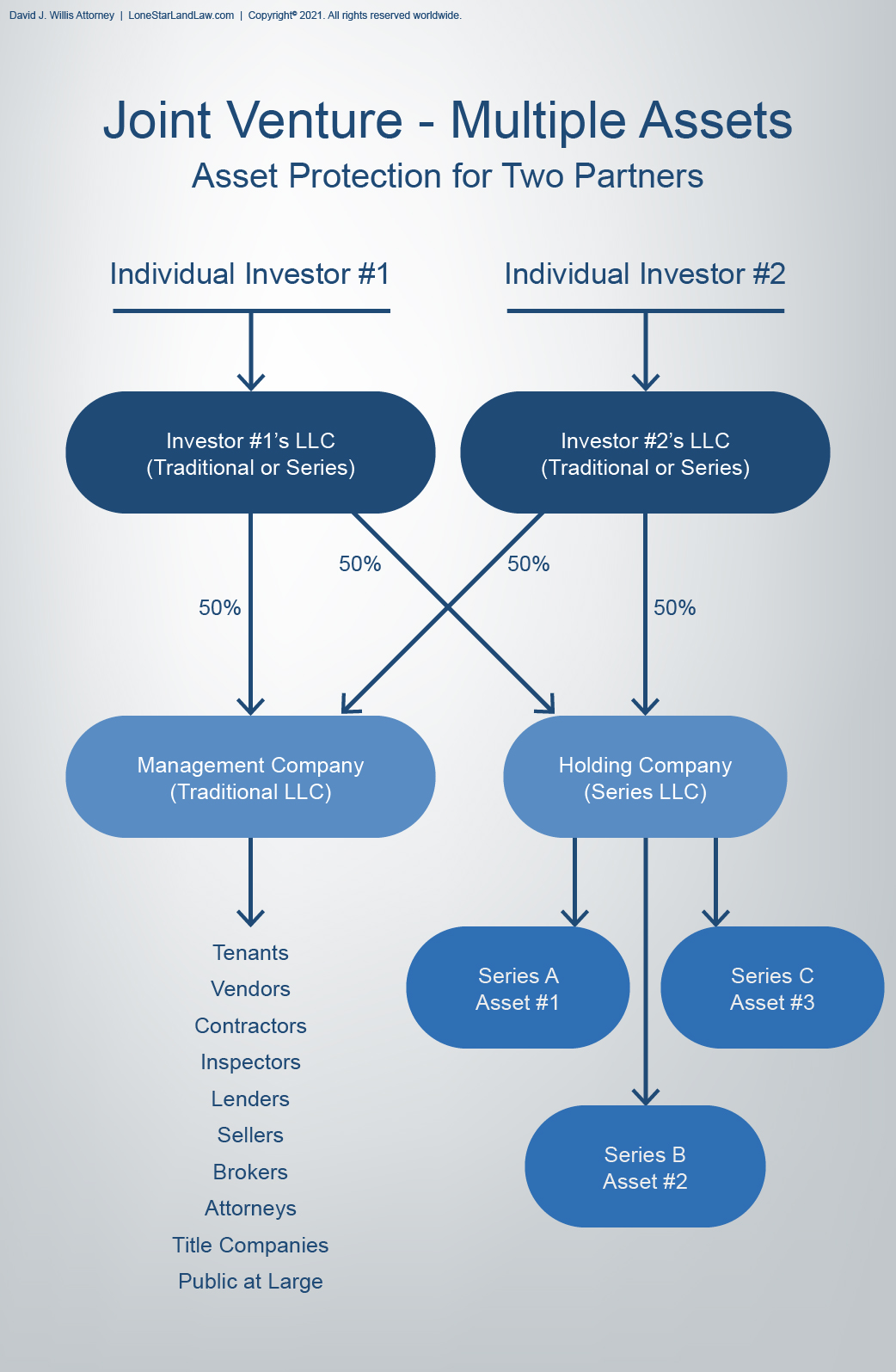 Asset Protection Graphic - Joint Venture with Multiple Assets