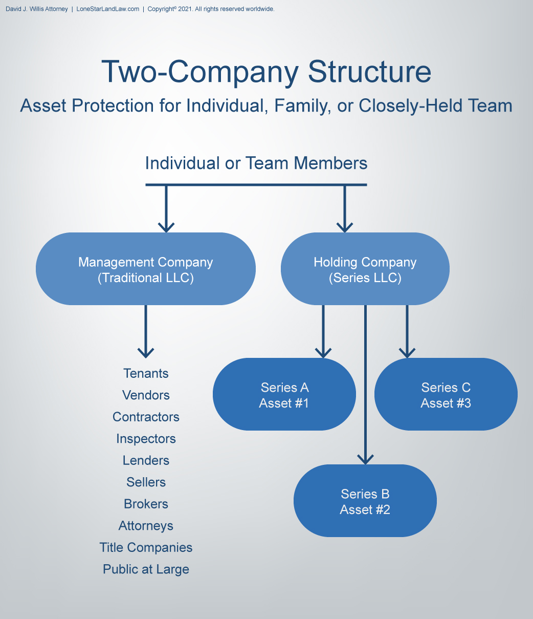 Asset Protection Graphic - Two Company Structure